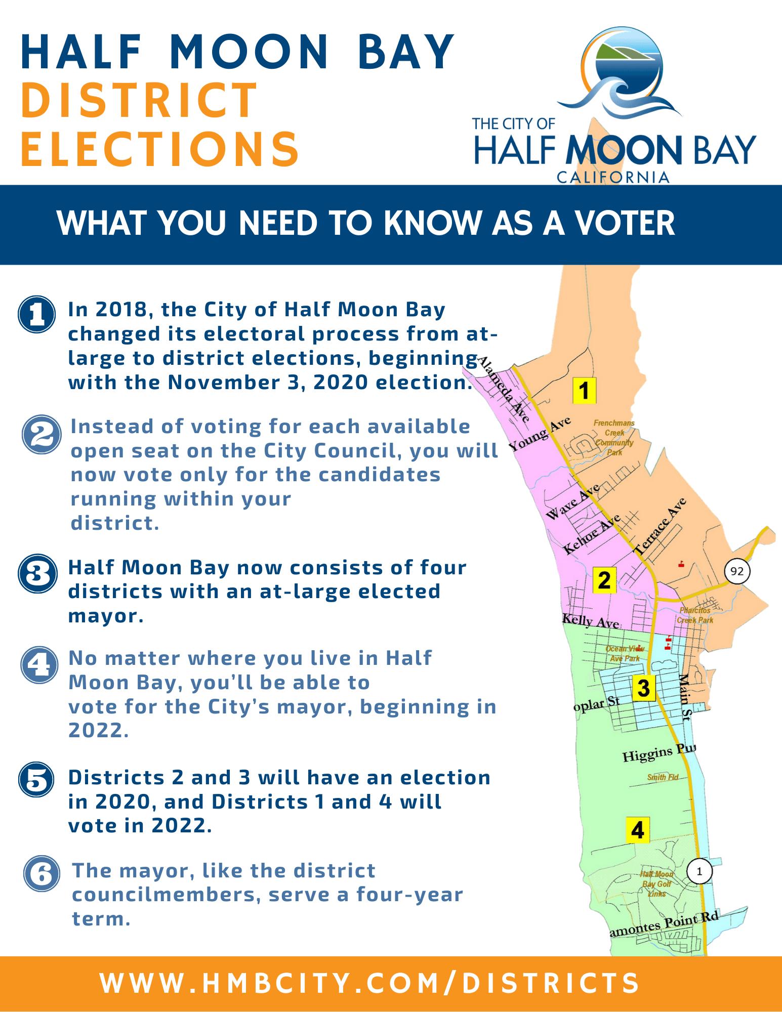 Half MOon BAy Infographic